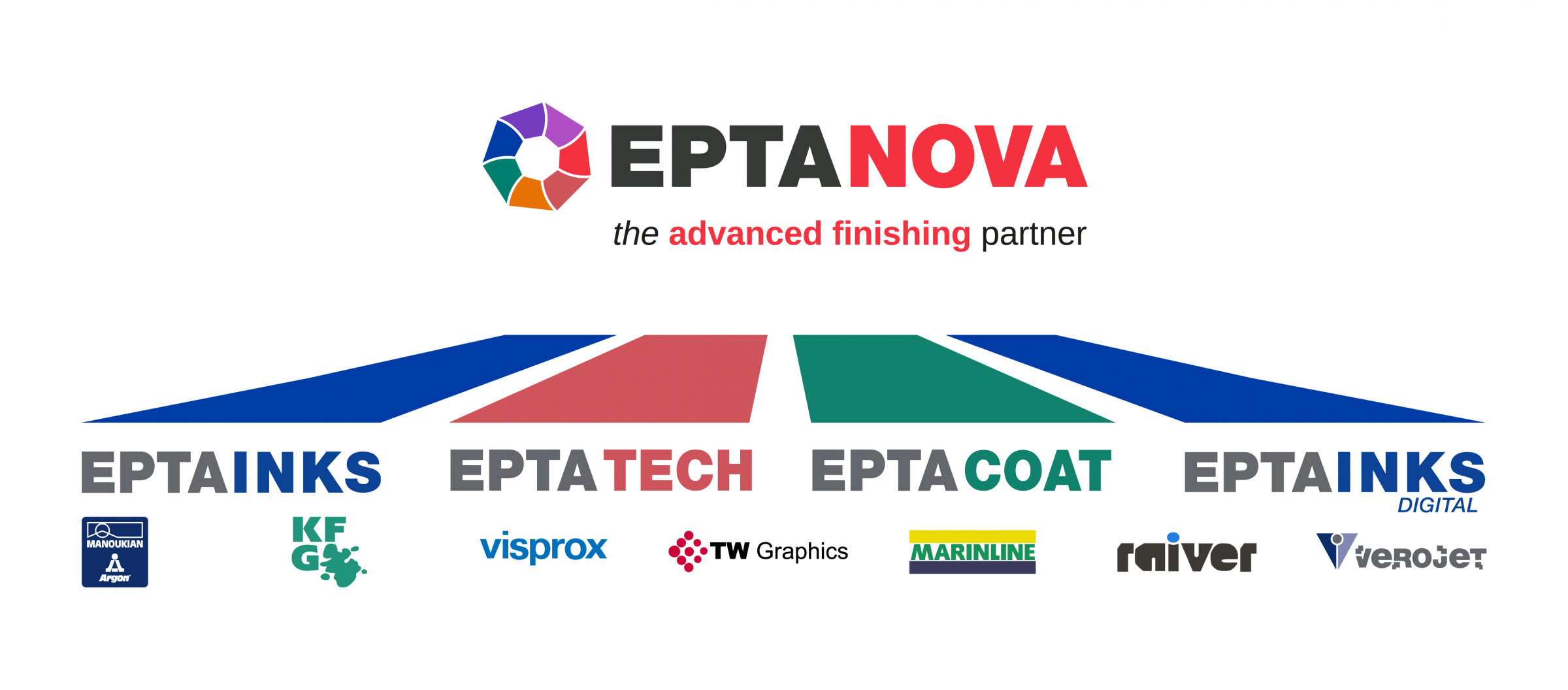 Eptanova Group